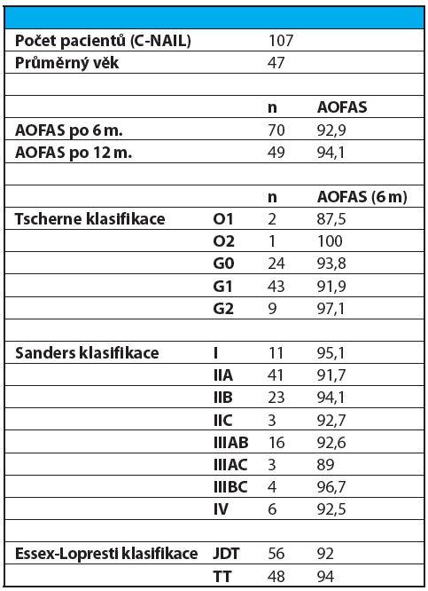 Souhrn funkčních výsledků AOFAS v závislosti na klasifikaci dle Sanderse a stavu měkkých tkání. AOFAS skóre (American Orthopaedic Foot and Ankle Society), JDT – Joint Depression Type, TT – Tongue Type