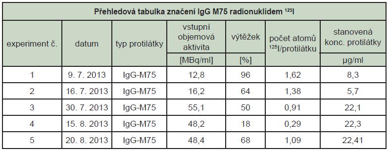 Přehledová tabulka značení a stanovení imunoreaktivity protilátky IgG M75 značené <sup>125</sup>I (imunoreaktivita je vztažena k imunoreaktivitě neznačené protilátky, 1. den je dnem značení).