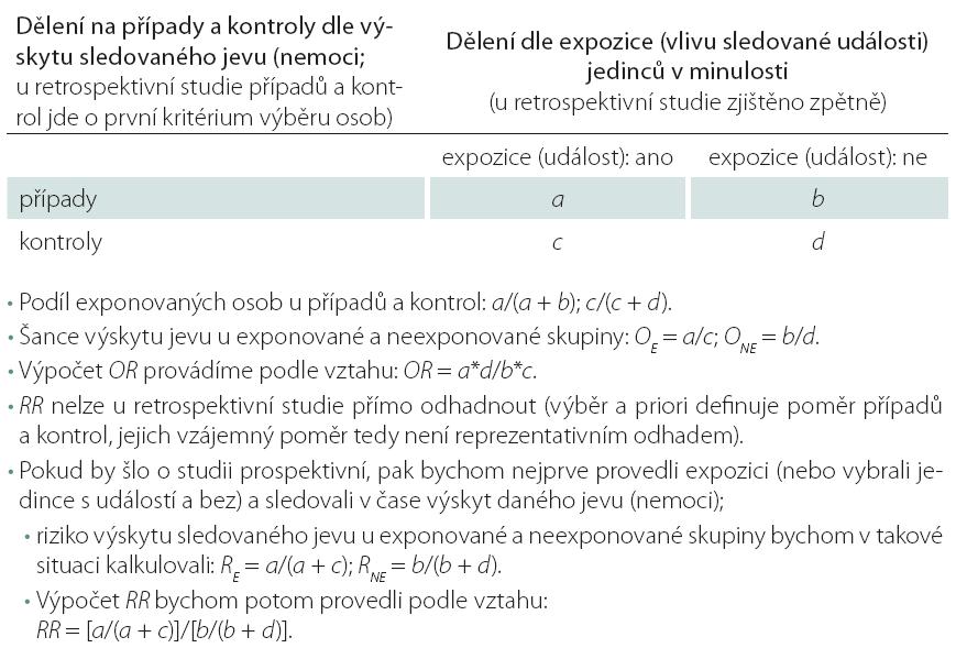 Výpočet relativního rizika (RR) a poměru šancí (OR) na základě tabulky četností 2 × 2.