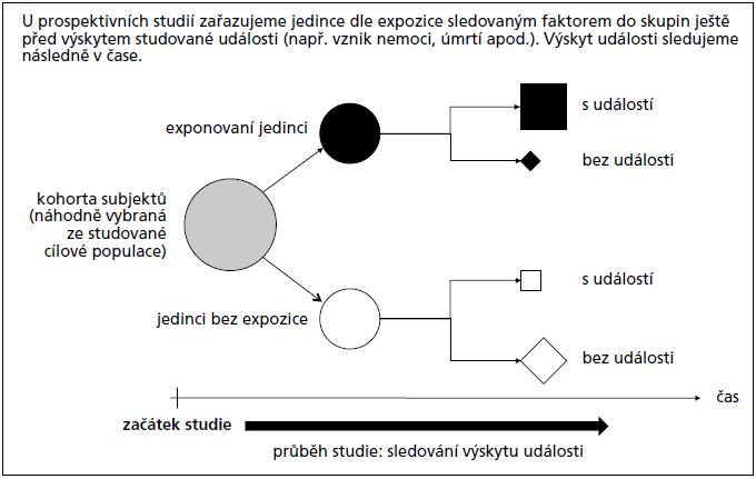 Schéma sledování asociace jevů v prospektivní studii.