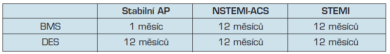 Doporučená délka duální antiagregační léčby po PCI