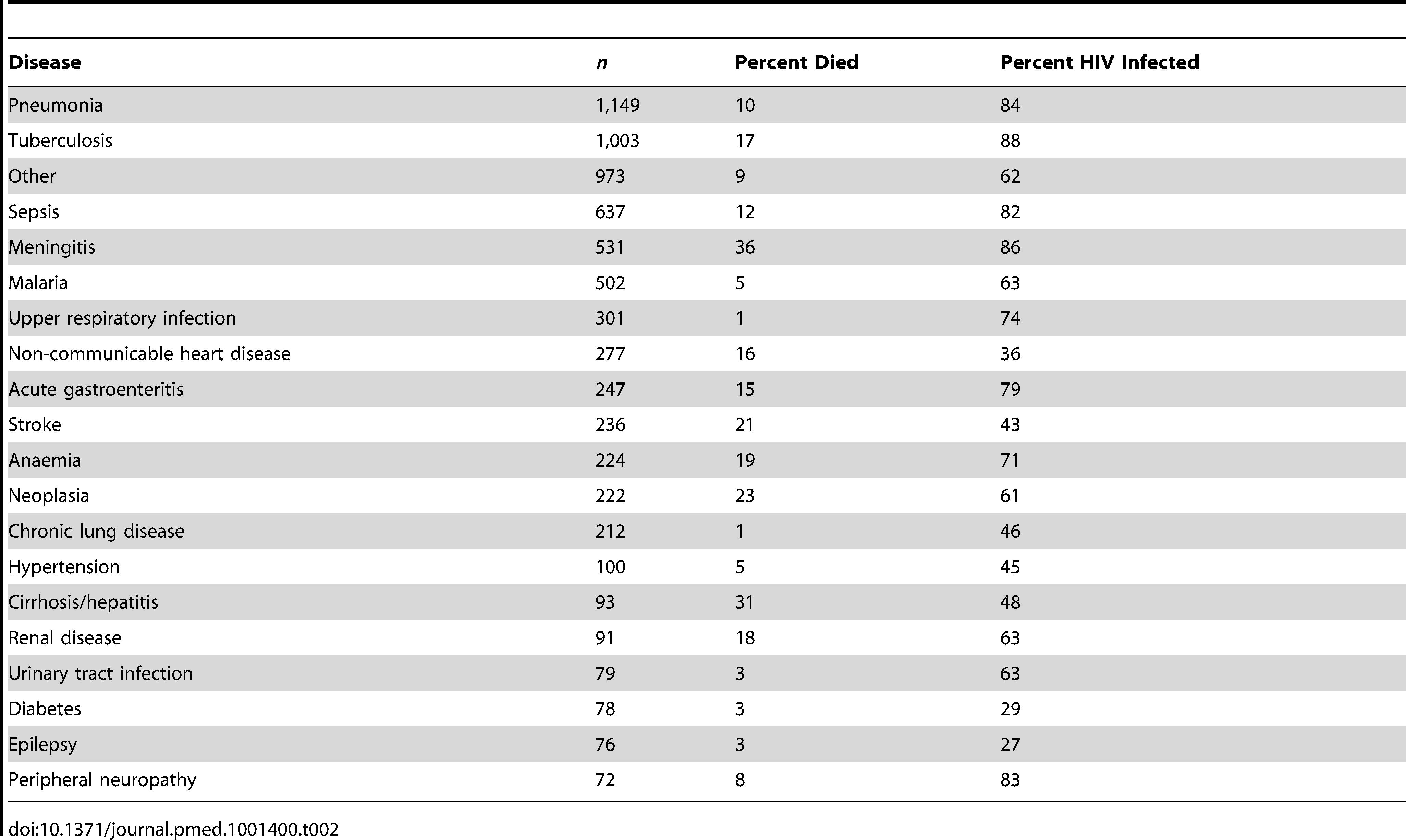 Morbidity, mortality, and HIV prevalence.