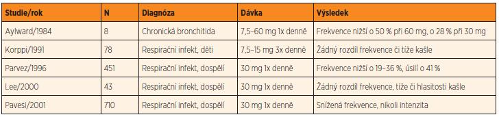 Studie hodnotící efekt dextrometorfanu na supresi kašle.