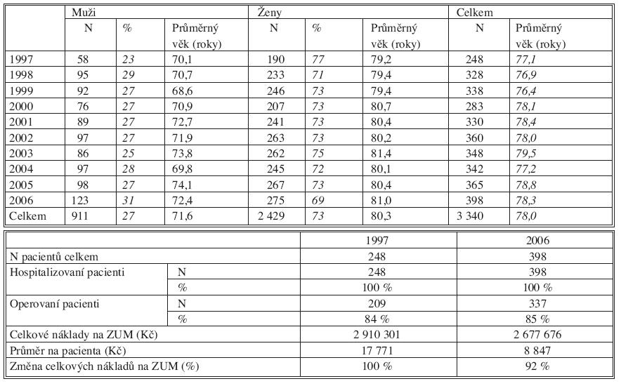 a. Zlomeniny proximálního femuru  Tab. 1a. Proximal femur fractures  Tab. 1b. Zlomeniny proximálního femuru  Tab. 1b. Proximal femur fractures