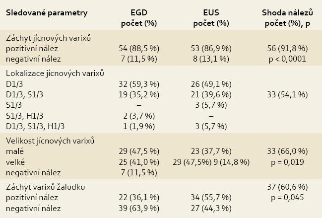 Porovnání endoskopických a endosonografických nálezů.<br> Tab. 4. Comparison of endoscopic and endosonographic findings.