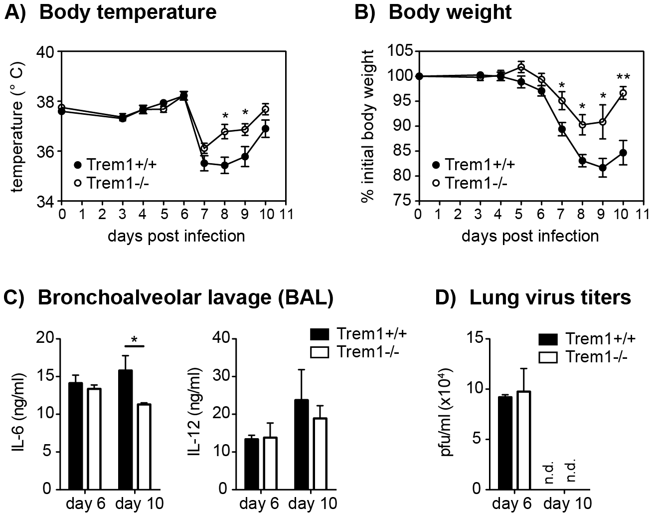 Reduced morbidity but intact viral clearance in influenza virus-infected <i>Trem1<sup>−/−</sup></i> mice.