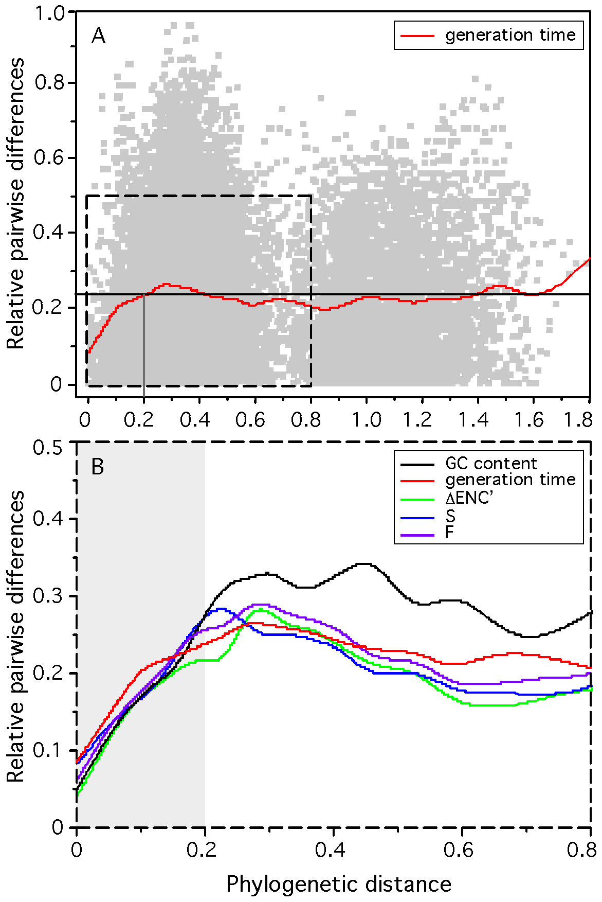 Relative difference between the minimum generation time, codon usage bias indices, and G+C content of pairs of organisms and their phylogenetic distance for 214 prokaryotes.