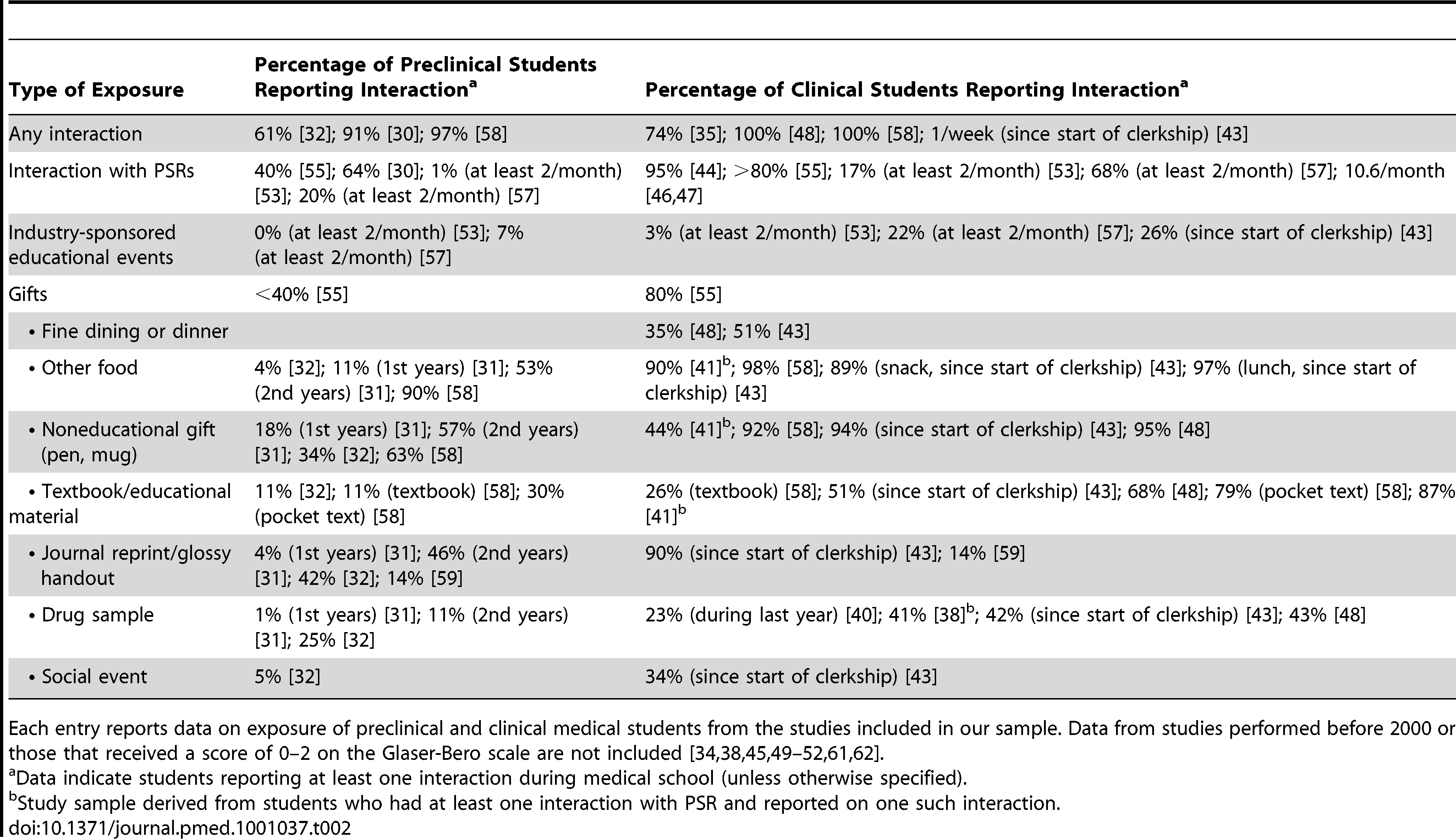 Exposures of medical students to the pharmaceutical industry.