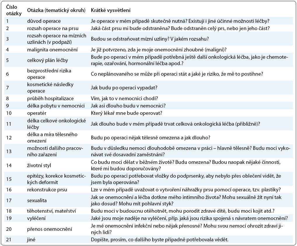 Tematické okruhy uvedené v dotazníku.