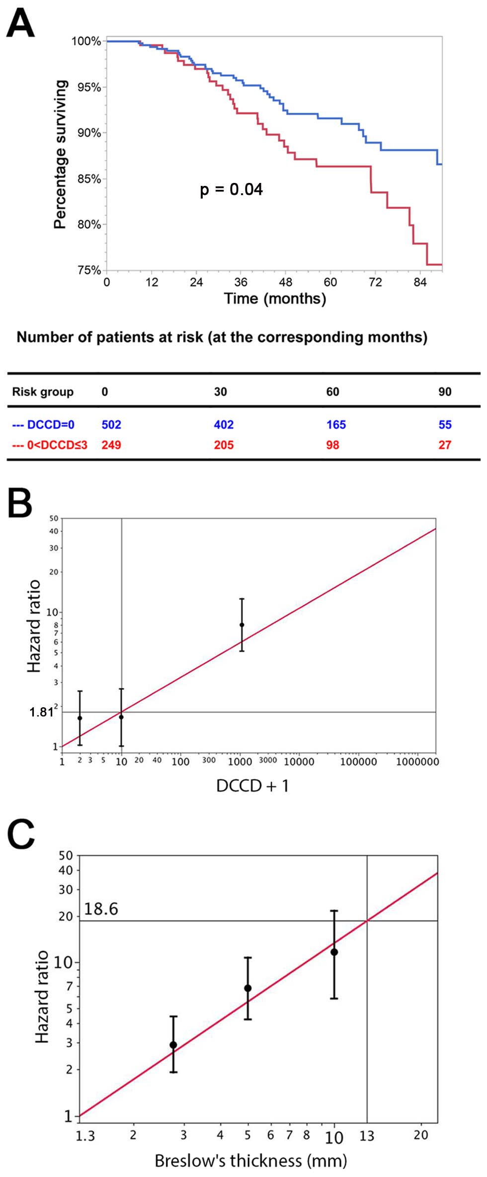 The prognostic impact of disseminated cancer cells in sentinel nodes.