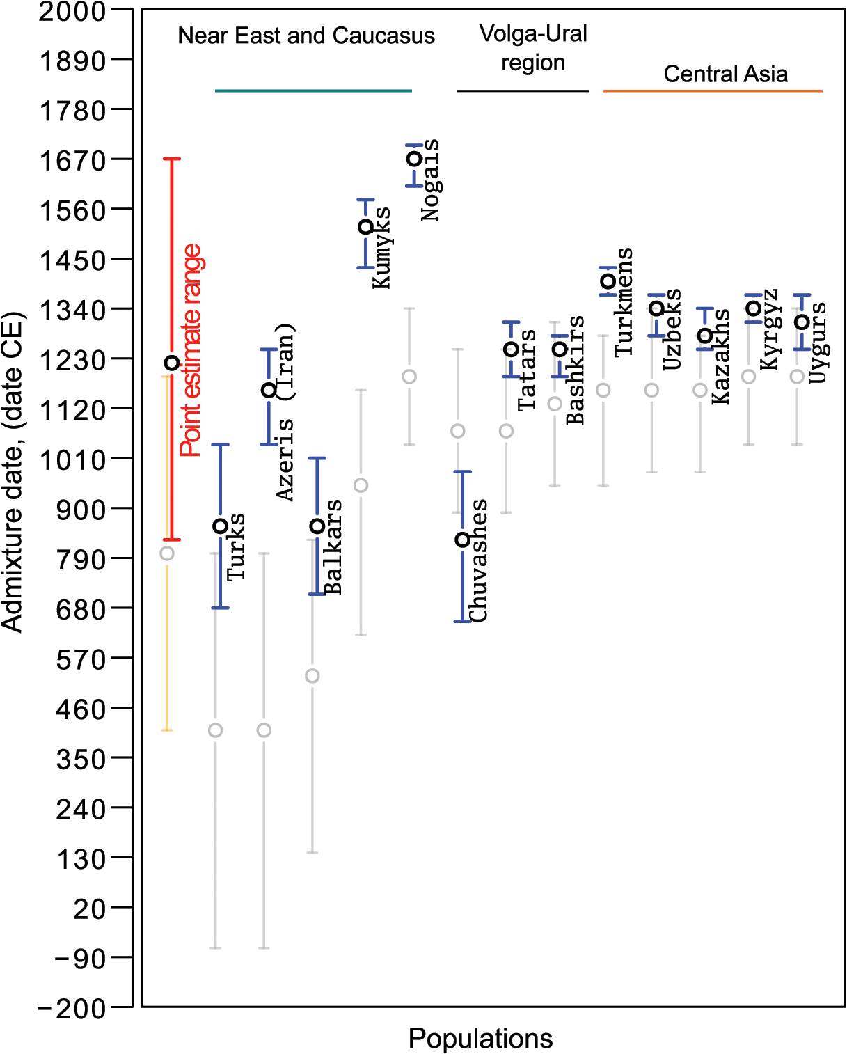 Admixture dates for Turkic-speaking populations on an absolute date scale.