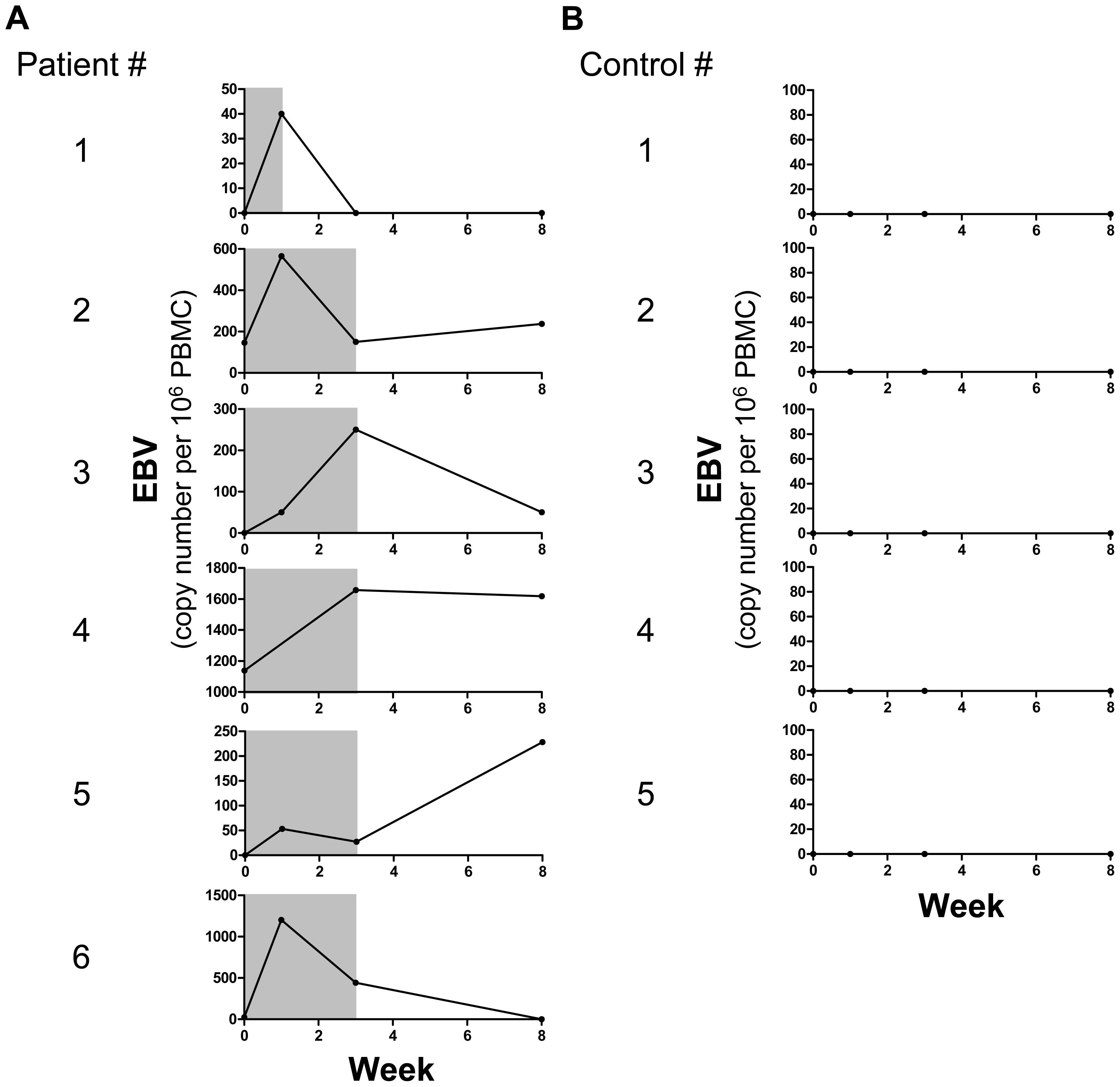 Longitudinal monitoring of EBV replication following SLE flare onset.