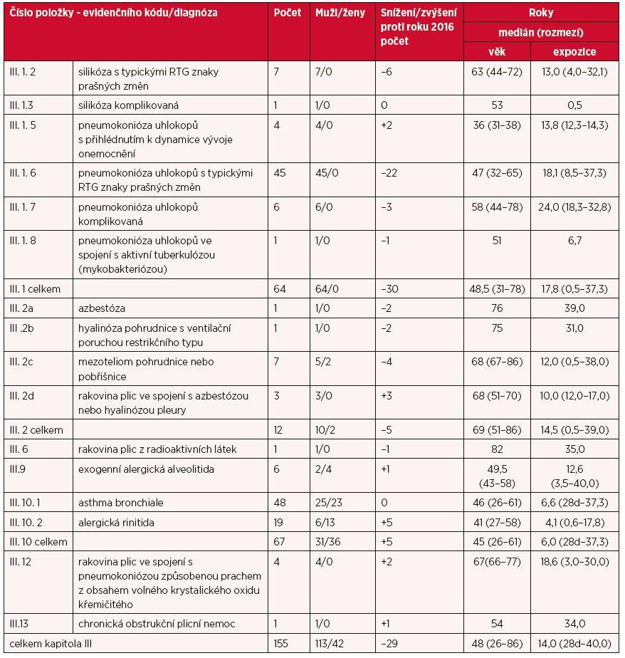 Kapitola III – nemoci z povolání týkající se dýchacích cest, plic, pohrudnice a pobřišnice v roce 2017
