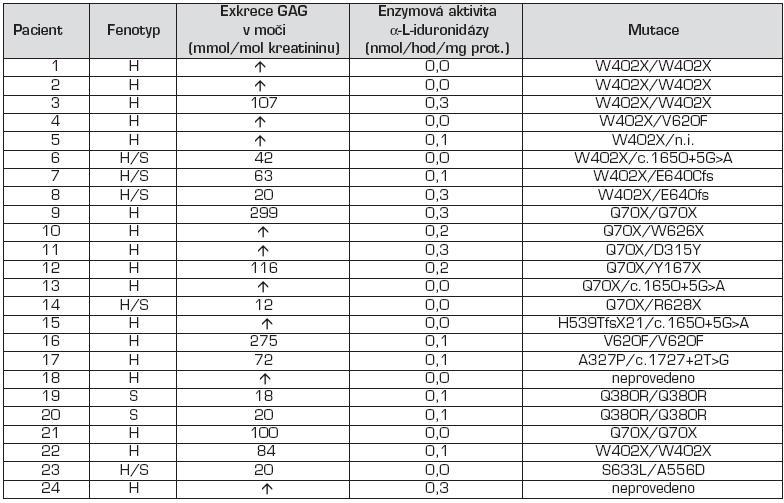 Výsledky biochemické, enzymologické a molekulárně genetické analýzy u pacientů s MPS I.