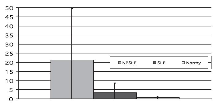 """Porovnání """"lesion load"""" u vyšetřovaných skupin, p < 0,001."""