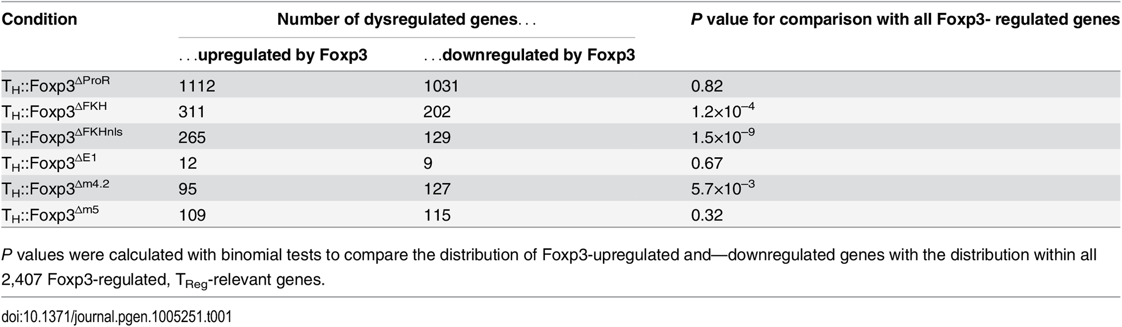 Dysregulation of Foxp3-upregulated and Foxp3-downregulated genes by Foxp3 ProR subdomain mutations.