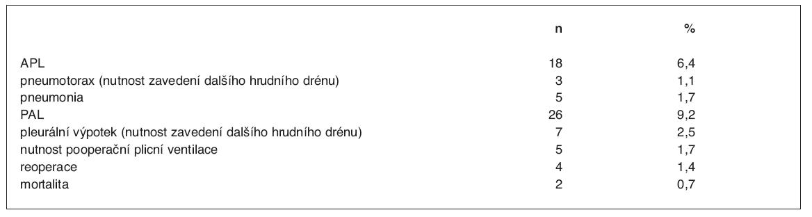 Plicní komplikace po lobektomii
