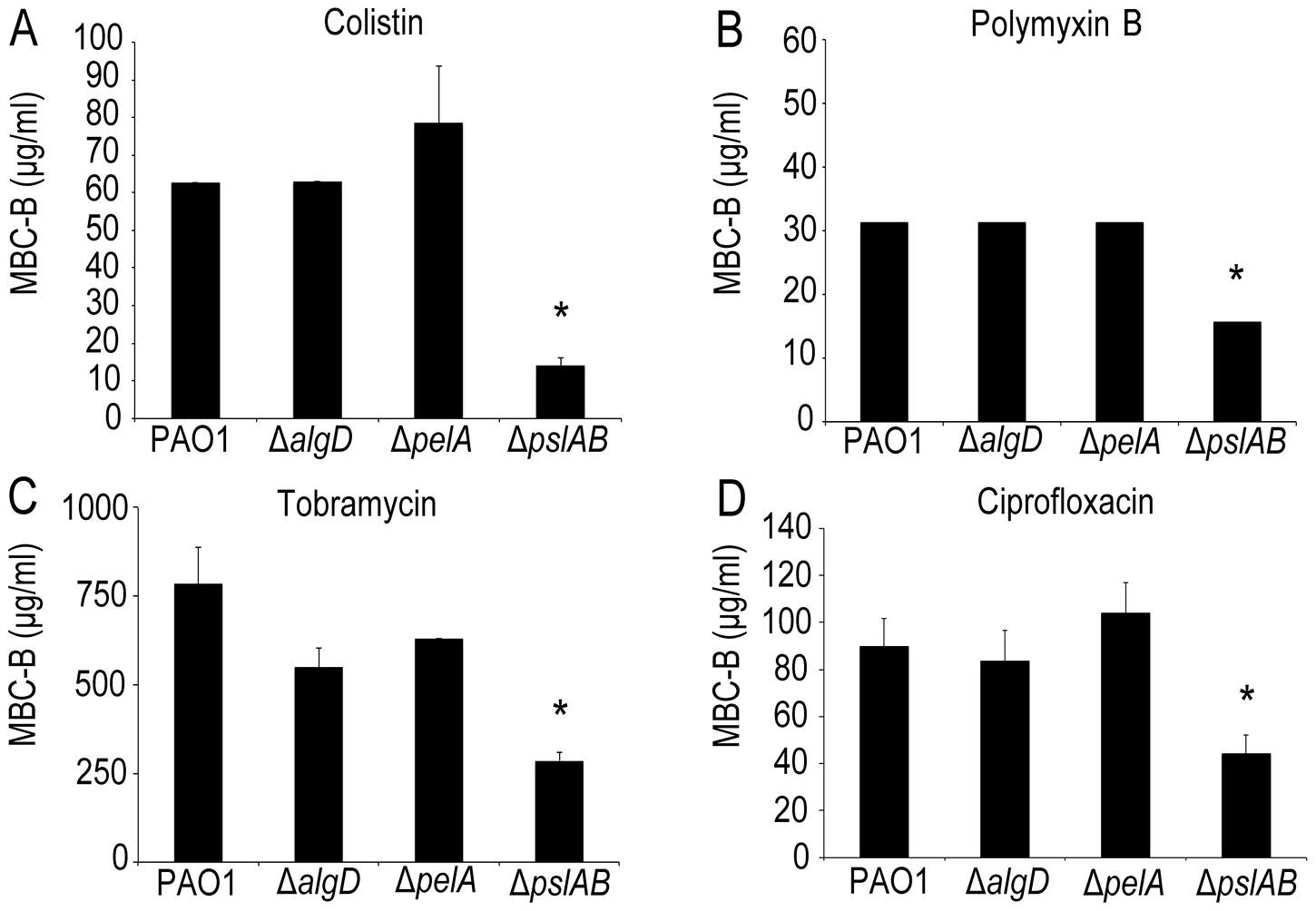 The exopolysaccharide Psl promotes <i>P.</i> <i>aeruginosa</i> biofilm tolerance to both cationic and anionic antibiotics.