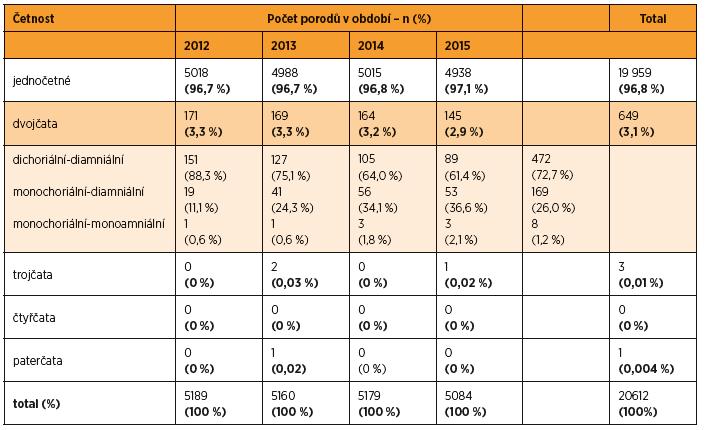 Přehled počtu porodů v letech 2012–2015