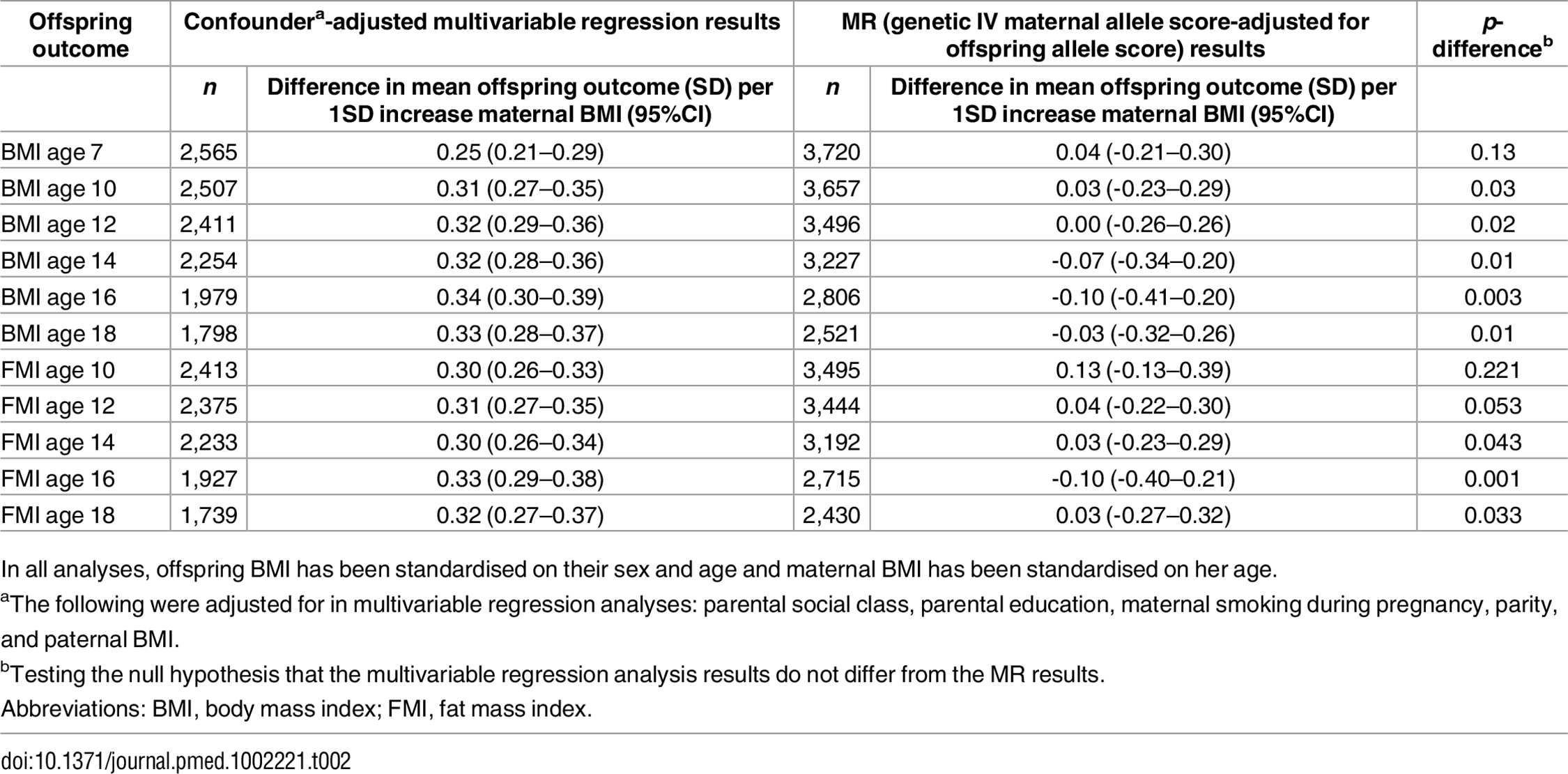 Confounder-adjusted multivariable and genetic IV (MR) associations of maternal pregnancy BMI with offspring BMI and FMI from ages 7 to 18 in ALSPAC (Discovery sample).