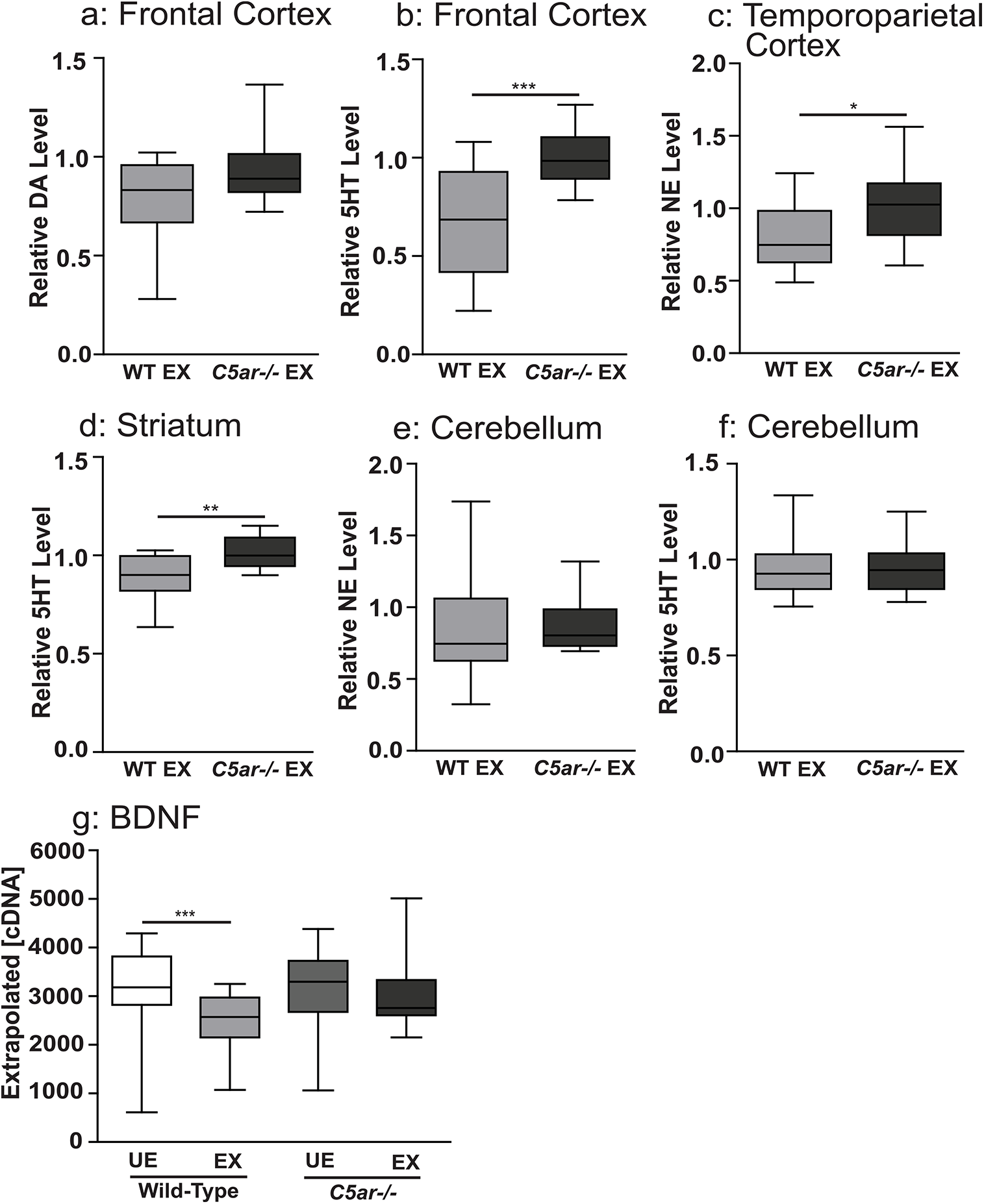 Reduced tissue levels of biogenic amine transmitters were observed in wild-type malaria exposed, but not in C5a receptor knockout offspring, relative to unexposed controls.