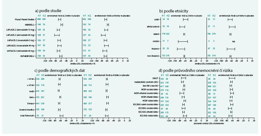 Změny LDL-cholesterolu v závislosti na vybrané studii, etnicitě, demogafických ukazatelích  a průvodním onemocnění či kardiovaskulárním riziku při podávání evolokumabu ve srovnání  s placebem (průměrné hodnoty v 10. a 12. týdnu v %)