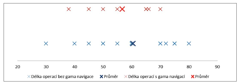 Délka operace s a bez použití gama navigace u operací příštítného tělíska. Graph 1: Length of surgery with and without the use of gamma navigation in parathyroid surgery