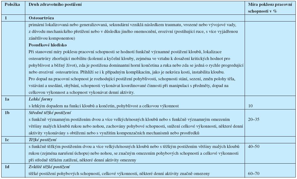 Návrh vyhlášky o posuzování invalidity – Kapitola XIII Nemoci svalové a kosterní soustavy, oddíl A – artropatie