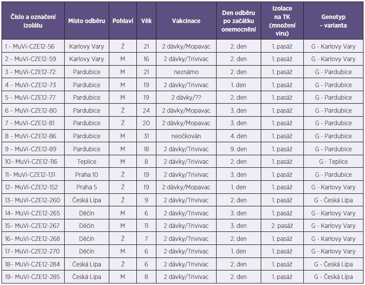 Souhrnná tabulka genotypizovaných virů příušnic izolovaných v roce 2012 v ČR Table 1. Genotyping results for mumps viruses isolated in the Czech Republic in 2012
