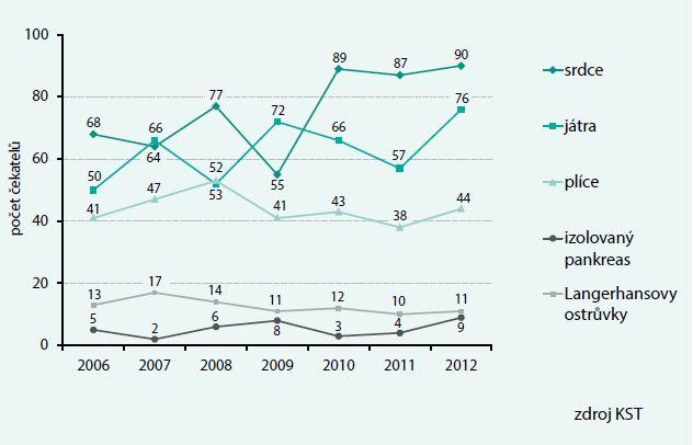 Počet zařazených čekatelů na čekací listinu v ČR 2006–2012