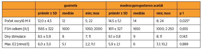 Srovnání výsledků při stimulaci s blokádou GnRH antagonistou ganirelixem nebo medroxyprogesteron acetátem, n = 13