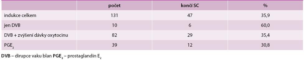 Počet indukovaných porodů včetně indukcí pomocí DVB, případně za podání oxytocinu nebo podáním PGE2 ve vztahu k jejich ukončení SC
