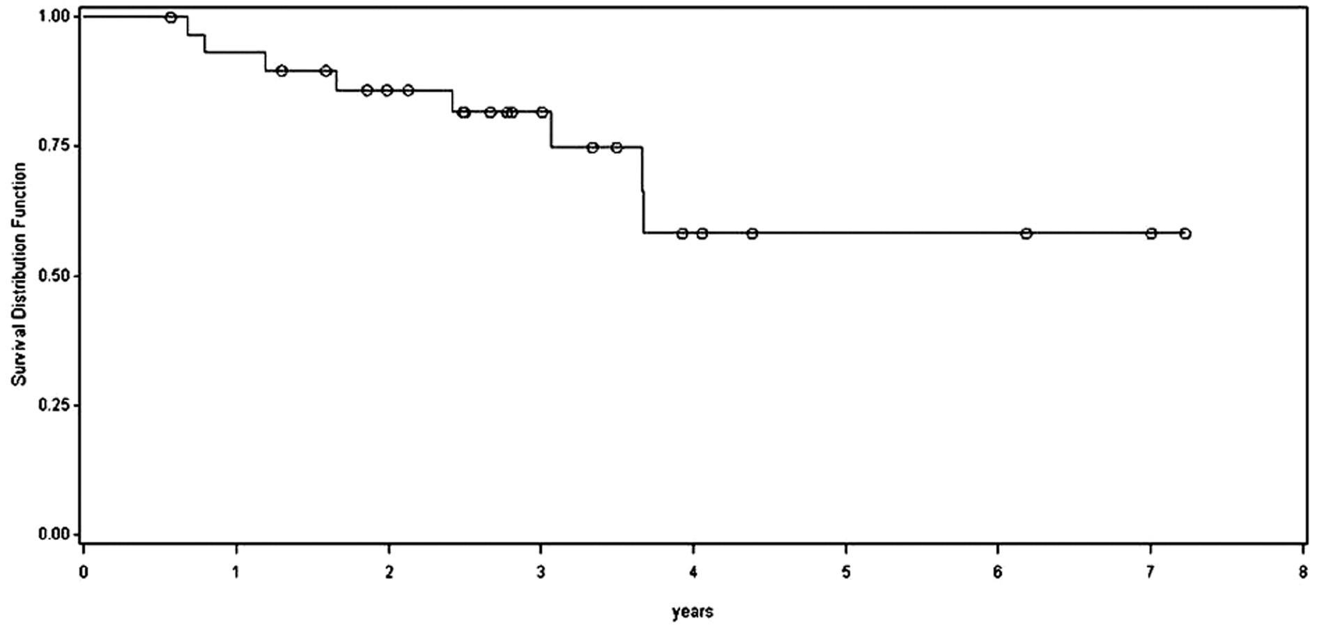 Celkové přežívání nemocných od primární operace metastáz Graph 1:Overall survival after the primary surgery of metastases