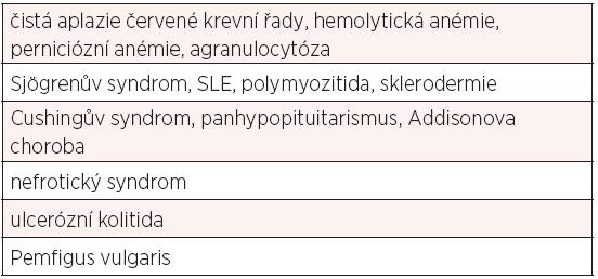 Klinická symptomatologie thymomu