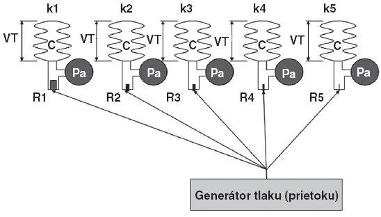 Schéma možného nastavenia tlakových hodnôt počas aplikácie trojhladinovej ventilácie v porovnaní s hodnotami pôvodne nastavených parametrov pri predošlej ventilácii PCV Vysvetlivky: C – poddajnosť, R – odpor, Pa – alveolárny tlak, VT – dychový objem, k – kompartmenty 1–5