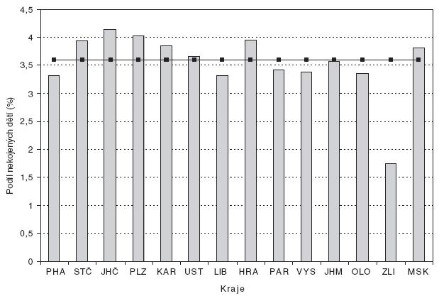 Průměrný podíl nekojených dětí v jednotlivých krajích ČR v letech 2000–2006 v porovnáním s průměrem ČR.