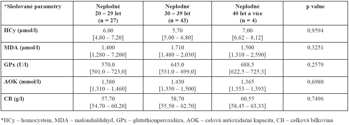 Hladiny HCy, MDA, GPx, AOK a CB ve folikulární tekutině neplodných žen v závislosti na věku (hodnoty jsou uvedeny jako medián a interkvartilové rozpětí)