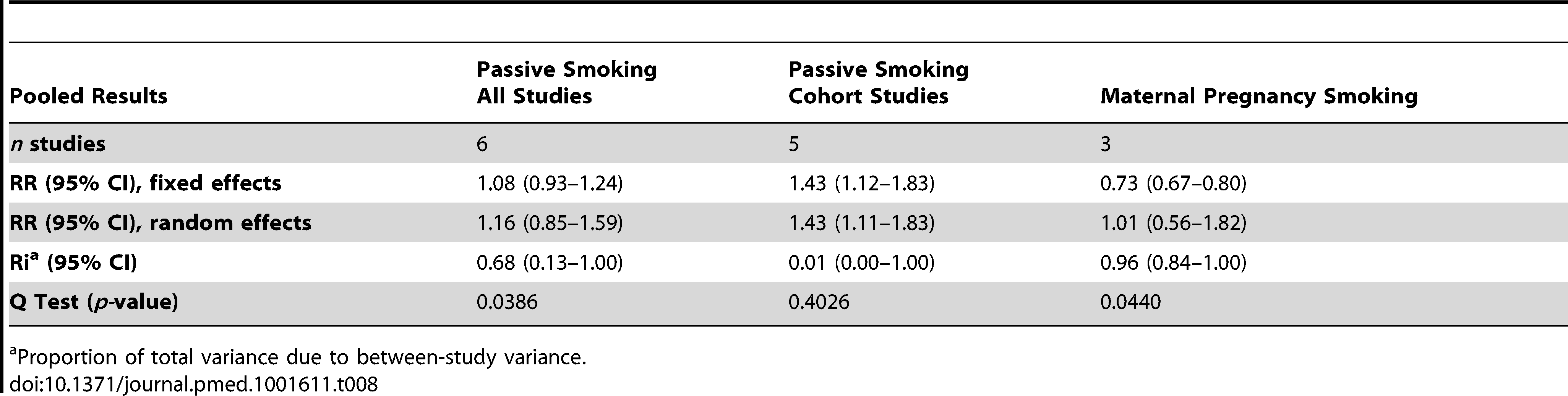 Pooled relative risks and 95% confidence intervals of food allergies and smoking.
