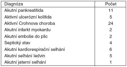Zastoupení jednotlivých diagnóz ve sledovaném souboru