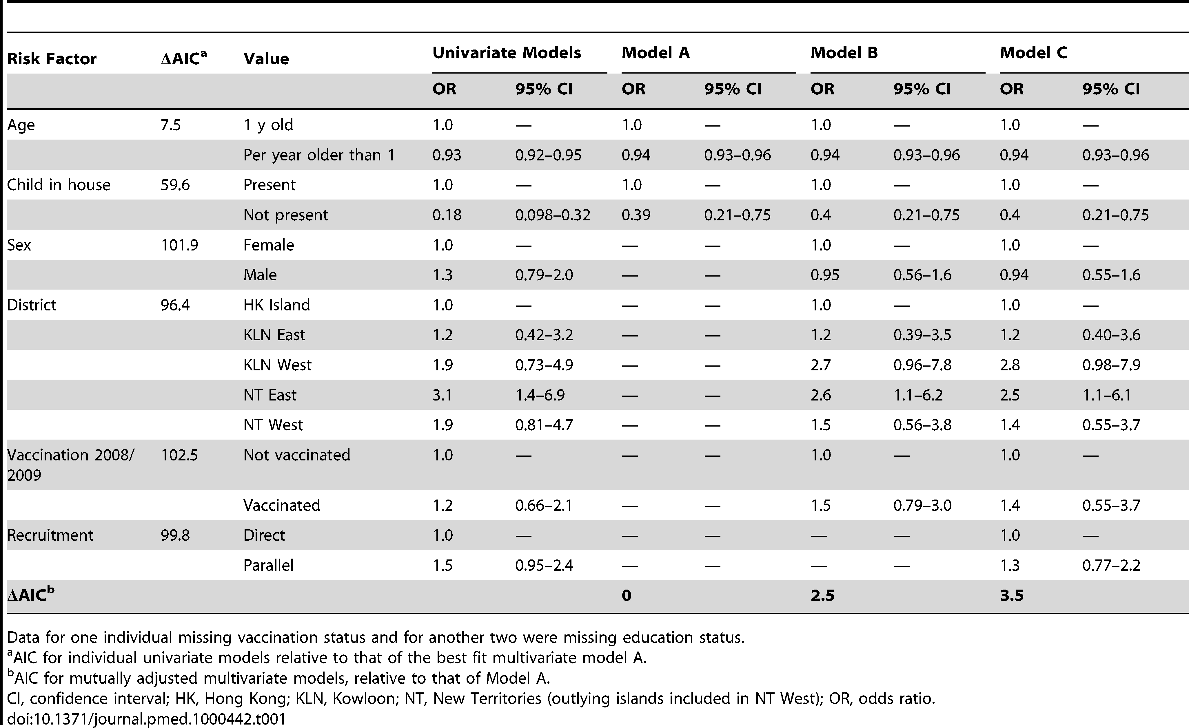 Risk factors for infection with 2009 H1N1 pandemic influenza for 667 participants of the study for whom paired sera were tested and for whom complete information was available.
