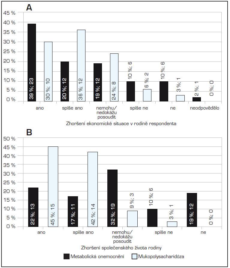Změny vybraných sociálních skutečností v průběhu péče. A) Zhoršení ekonomické situace v rodině respondenta; B) Zhoršení společenského života rodiny. (Procenta u jednotlivých sloupců udávají relativní zastoupení respondentů; čísla absolutní počet)