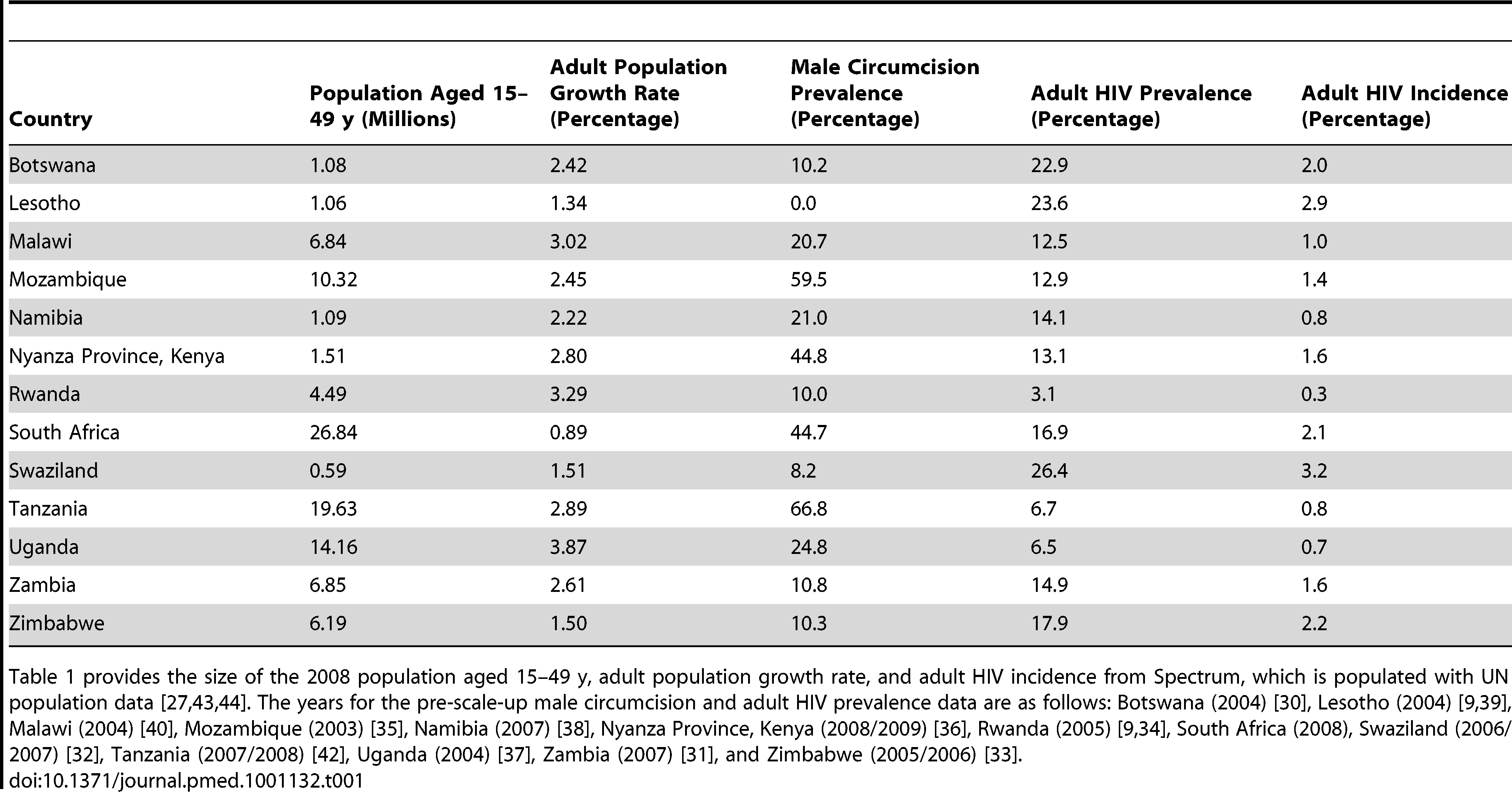 Pre-scale-up population characteristics, by country.