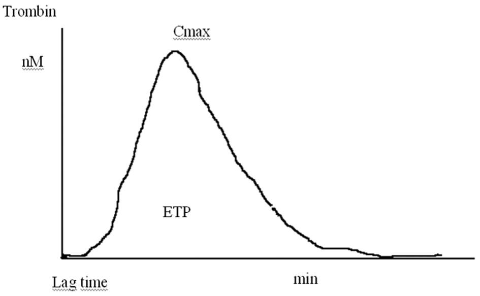 Trombin generační křivka. (Lag time – doba do nástupu generace trombinu, Cmax – maximum generace trombinu, ETP – plocha pod křivkou odpovídá celkovému množství generovaného trombinu)