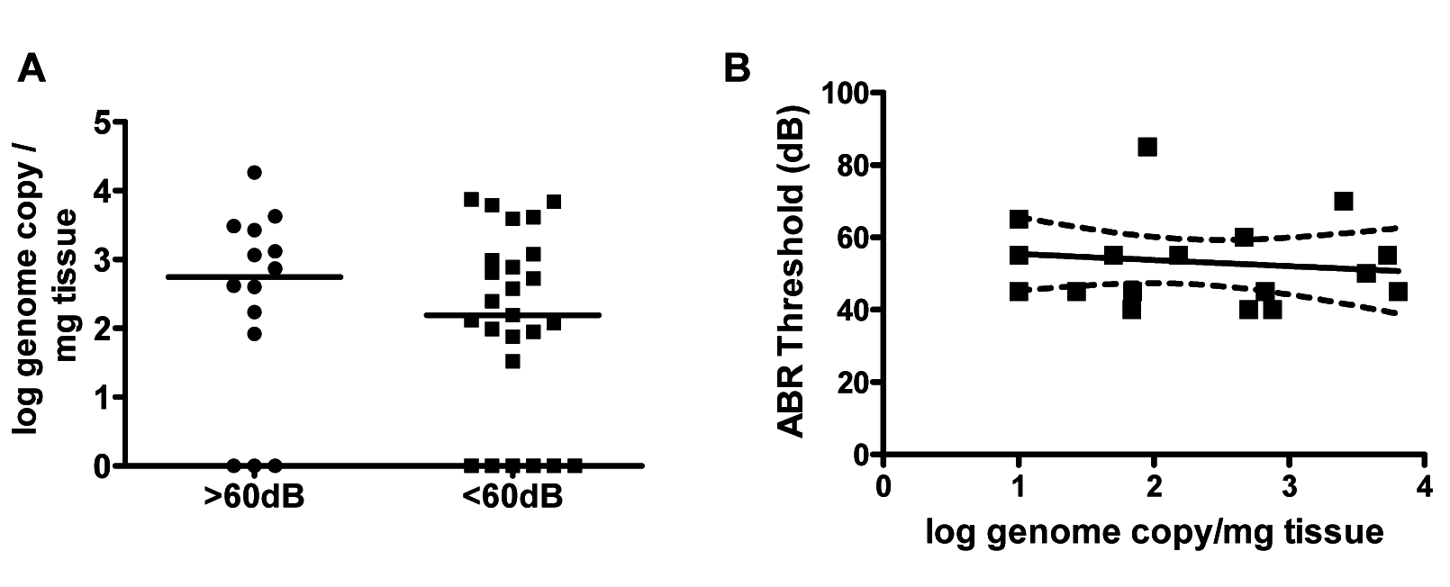 Hearing loss in MCMV infected mice is not correlated with virus load in the cochlea.