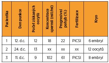 Přehled výsledků ovariální stimulace a parametrů fertilizace