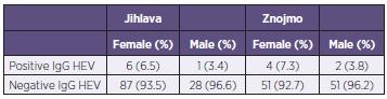 The number of positive and negative sera according to sex and district Tabulka 1. Počet pozitivních a negativních sér podle pohlaví a okresu