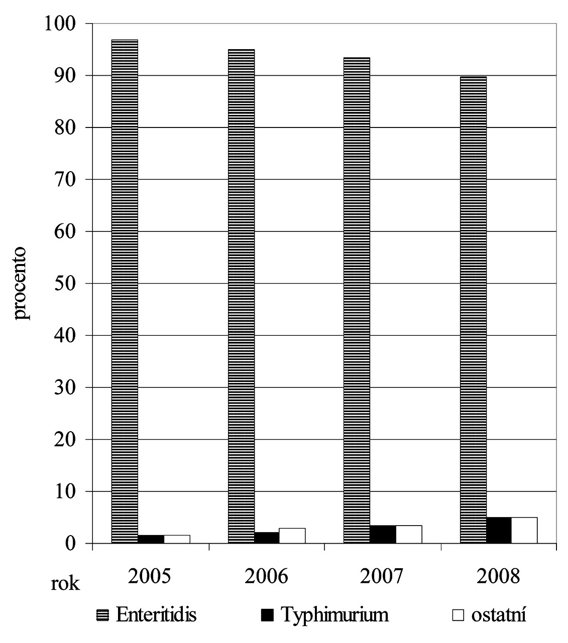 Trendy zastoupení vybraných sérotypů u hlášených onemocnění salmonelózou v letech 2005-2008 (1.-34. týden) (zdroj EPIDAT)
