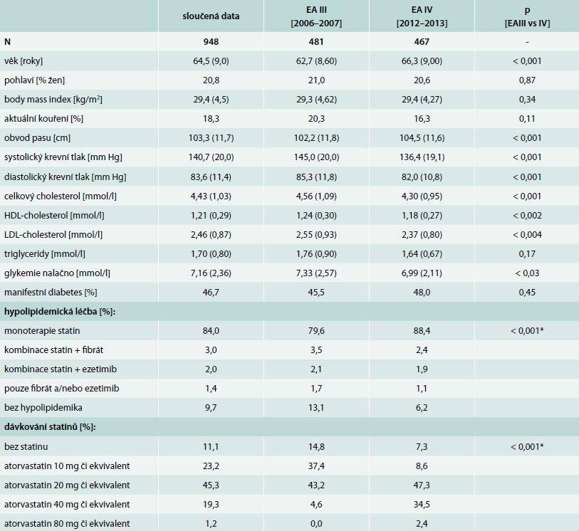 Základní charakteristiky souboru respondentů, profil rizikových faktorů v době interview [průměr (± SD) či proporce faktoru] a charakteristiky hypolipodemické terapie ve studiích EUROASPIRE III a IV a u jejich sloučených dat
