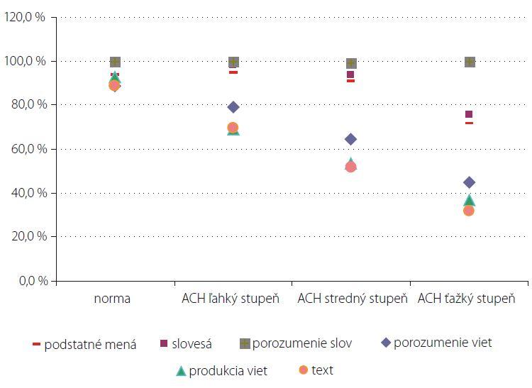Výkony pacientov s ACH rôzneho stupňa a zdravých starších subjektov v úlohách na úrovni slova, vety a textu.