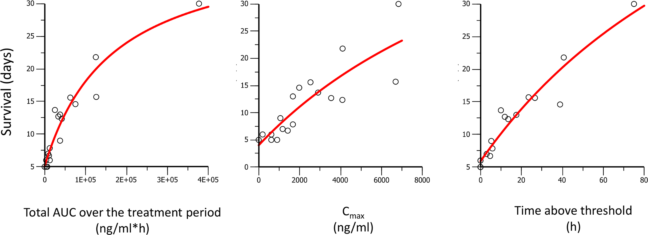 Survival days of <i>P</i>. <i>berghei</i> infected mice plotted against AUC, C<sub>max</sub>, and time above threshold over the entire treatment period (1 or 3 d).